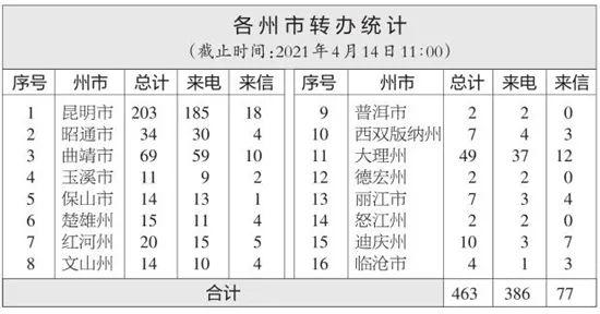 【通报】云南省办理中央生态环境保护督察交办群众举报投诉生态环境问题进展情况通报(八)