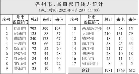 云南省办理中央生态环境保护督察交办群众举报投诉生态环境问题进展情况通报(二十二)