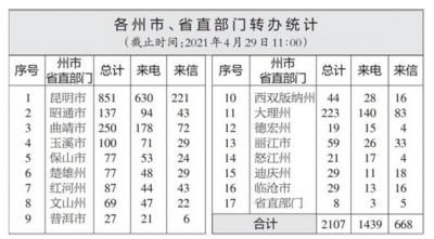【通报】云南省办理中央生态环境保护督察交办群众举报投诉生态环境问题进展情况通报(二十三)