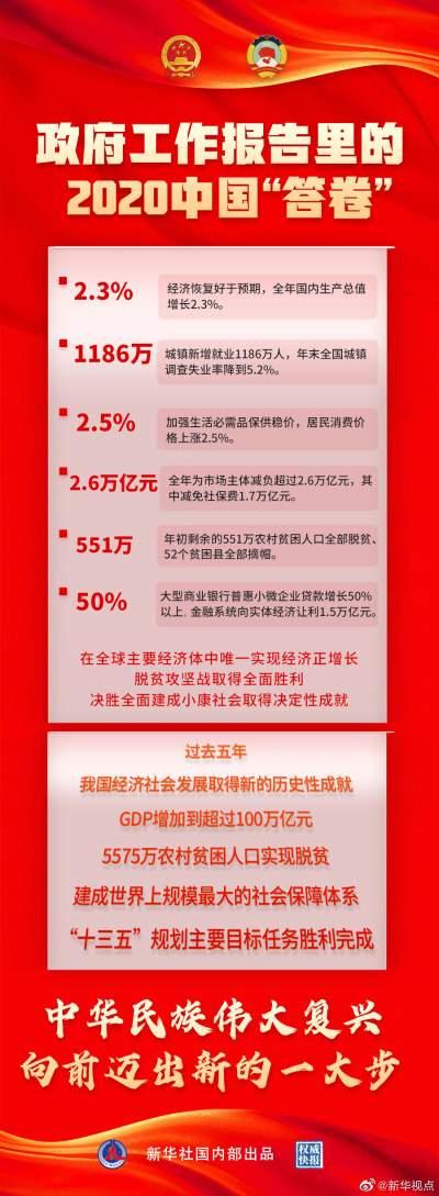 权威快报 | 看!政府工作报告里的2020中国答卷