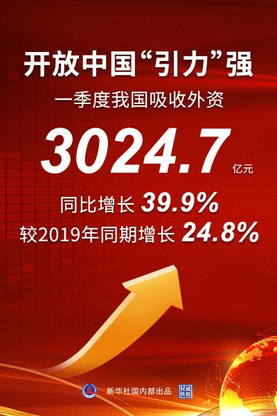"""权威快报  这就是中国市场的""""引力"""" 我国一季度吸收外资同比增长近四成"""
