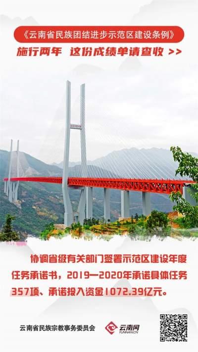这份成绩单请查收!《云南省民族团结进步示范区建设条例》已施行两年