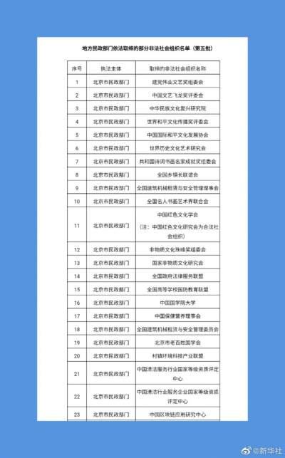 民政部公布80家已取缔非法社会组织名单 遇到请报警!