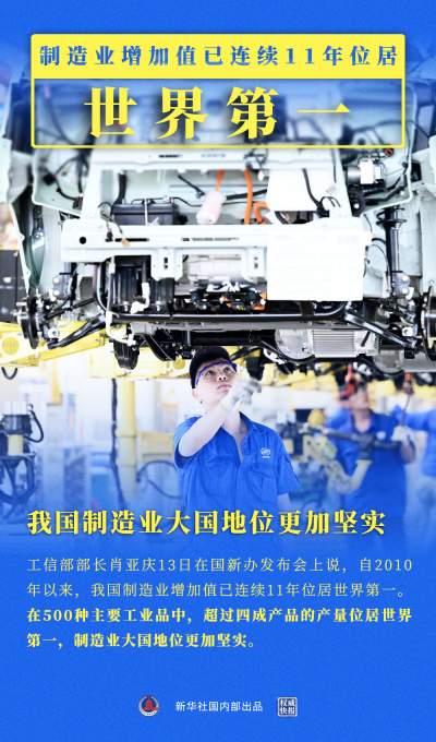 权威快报|我国制造业增加值连续11年位居世界第一