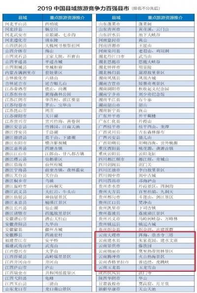 瑞丽这个地方上榜!2019中国县域旅游竞争力百强县市揭晓