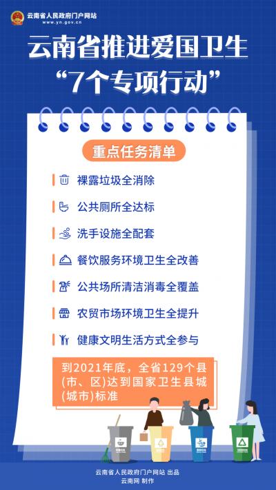 """《云南省人民政府办公厅关于印发云南省推进爱国卫生""""7个专项行动""""方案的通知》系列图解(二)"""