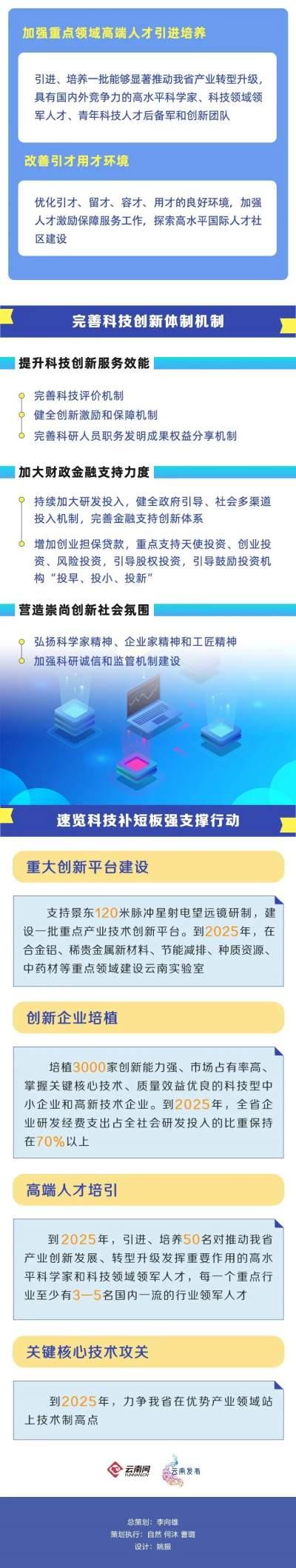 未来五年,创新型云南这样建设!