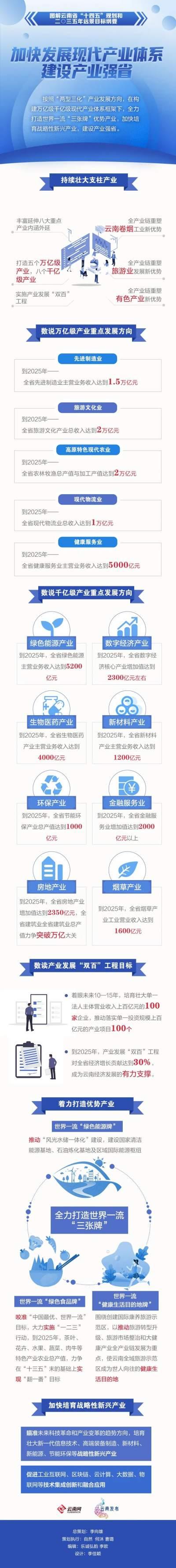 未来五年,产业强省建设,云南这样干!