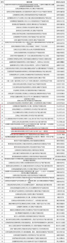 公示来了,丘北县2个项目将获国家资金扶持