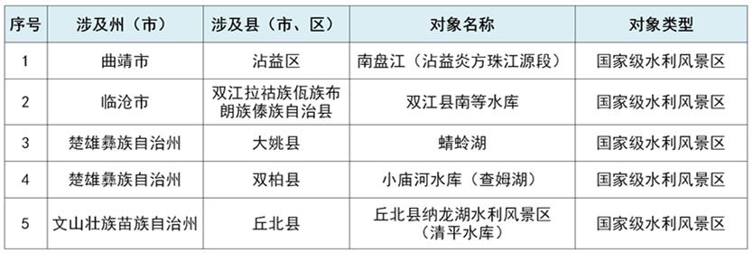 116个!云南省2020年省级美丽河湖名单公布
