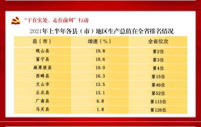 来看,上半年文山州8县(市)地区生产总值名列全省第几→