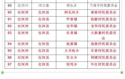 棒!红河县8个村委会入选云南省森林乡村!有你家乡吗?
