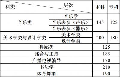 【转需】云南2021年普通高校招生艺术统考成绩出炉!分数线为……