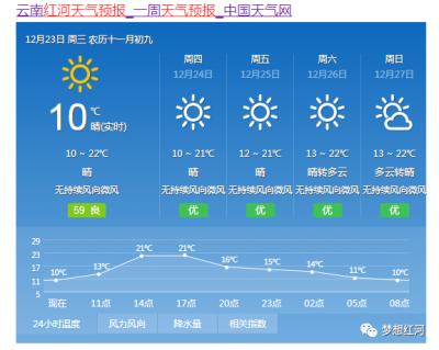 """""""撒欢式""""升温来啦!红河最高气温直逼......"""