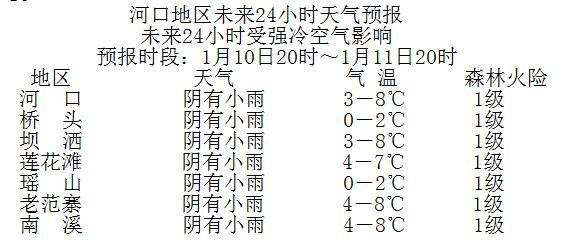 河口县气象台发布寒潮黄色预警信号,请注意防寒保暖