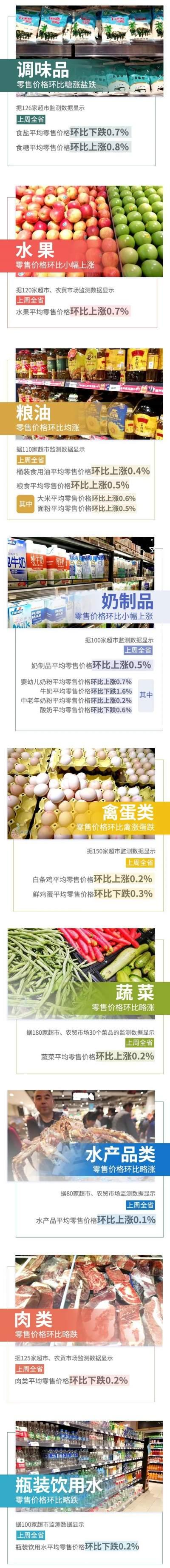 【民生】8涨4跌!上周云南省生活必需品零售价格情况来了→