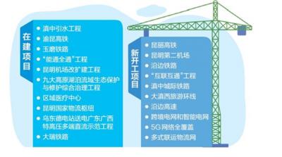 """咬定目标全力推进 引领经济社会高质量发展 云南省基础设施""""双十""""重大工程提速"""