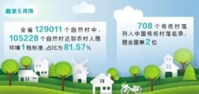 加强村庄规划管理 治理生活垃圾和污水 开展农村厕所革命 云南省农村人居环境明显改善