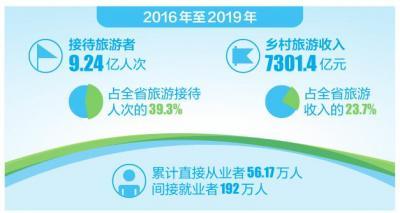 云南省大力发展乡村旅游