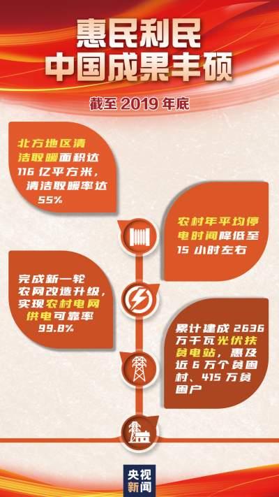 这一组数字,见证中国能源发展成就!