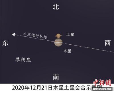 近400年来木星土星相距最近 各地可见这一罕见奇观