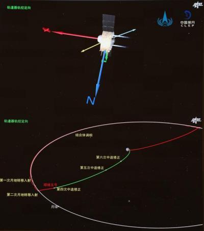 嫦娥五号完成第一次月地转移轨道修正