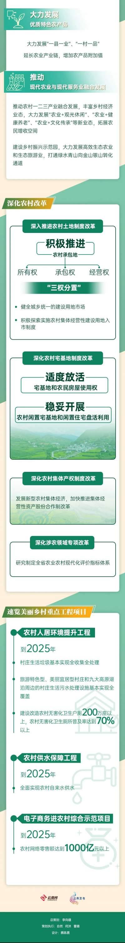 乡村振兴,未来五年云南要办成这些大事!