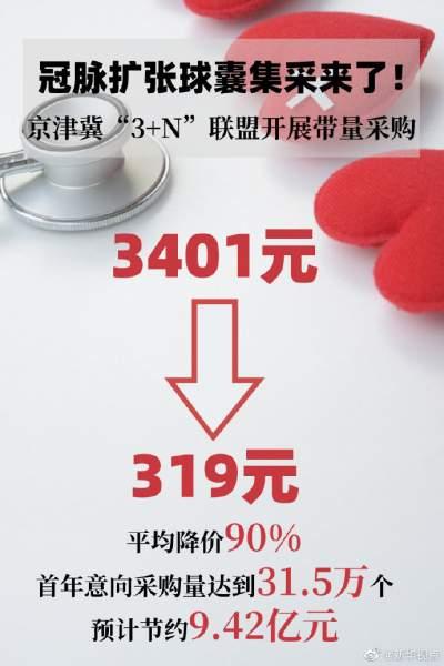 医用耗材团购来了!冠脉扩张球囊将降价90%