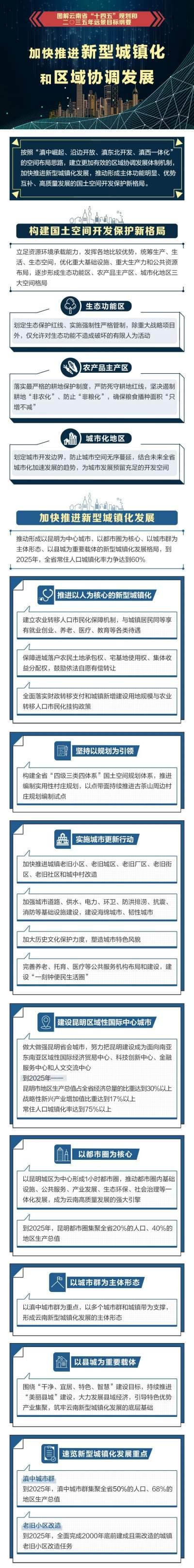 加快推进新型城镇化和区域协调发展,云南的重点工作是…