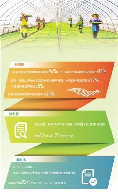 全国农作物良种覆盖率稳定在96%以上 丰收有底