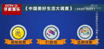 """2020年中国人每天多了24分钟休闲时间 短视频成手机""""杀时间""""第一利器"""