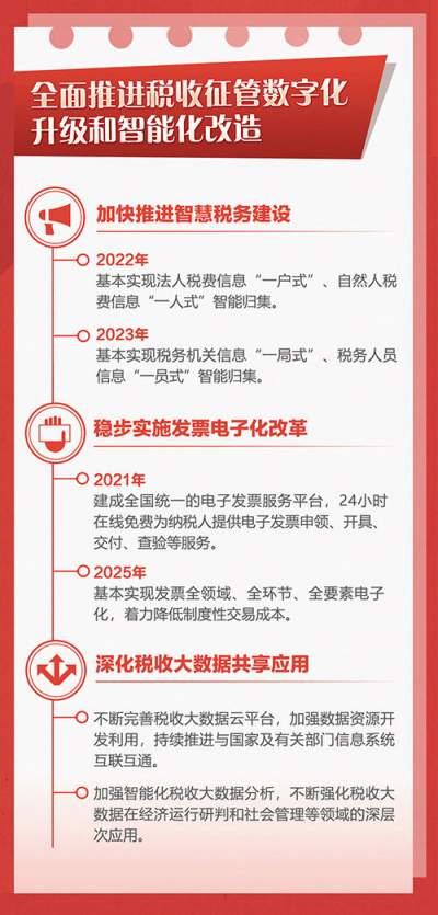 """瞭望·治国理政纪事   税收征管进入""""合成""""新阶段"""