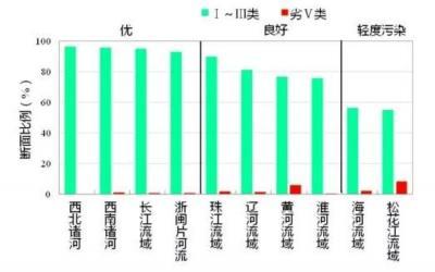 生态环境部:上半年全国339个城市空气质量平均优良天数比例为84.3%