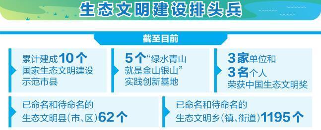 云南创建生态文明示范区引领绿色发展
