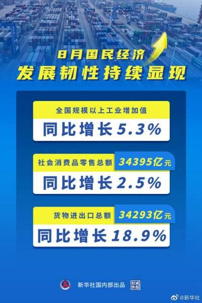 权威快报丨8月国民经济发展韧性持续显现