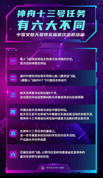 神舟十三号任务有六大不同 中国女航天员将实施首次出舱活动